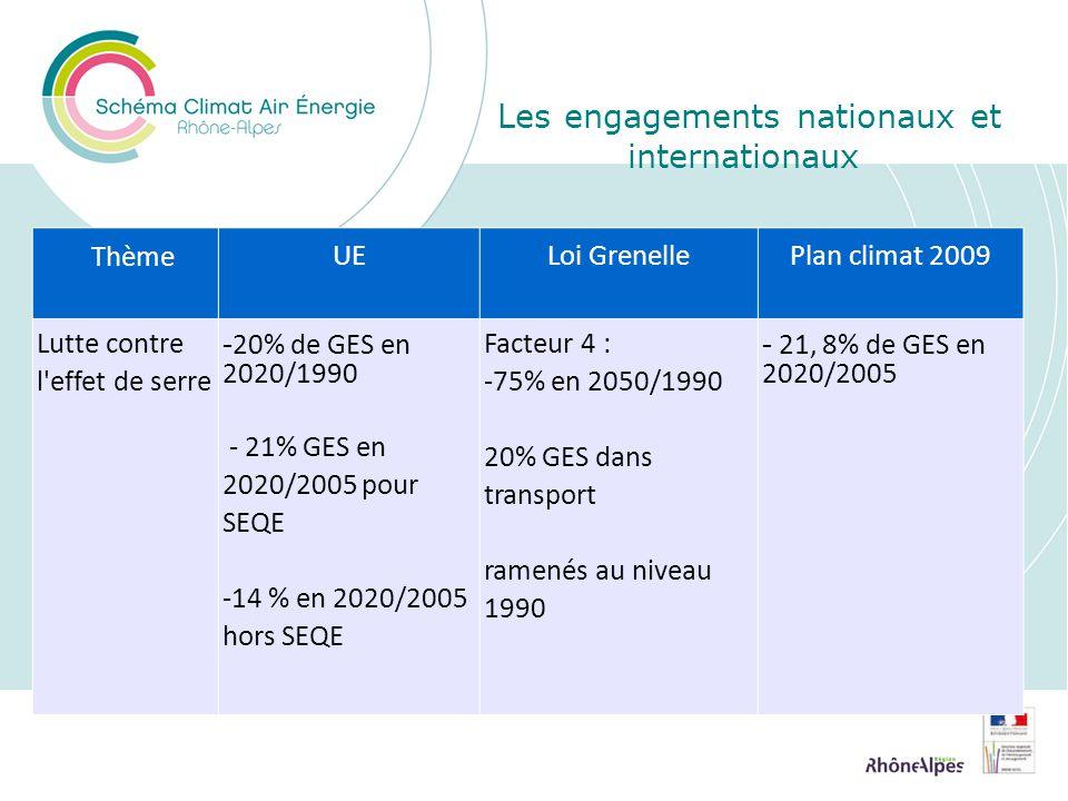 Thème UELoi GrenellePlan climat 2009 Lutte contre l effet de serre - 20% de GES en 2020/1990 - 21% GES en 2020/2005 pour SEQE -14 % en 2020/2005 hors SEQE Facteur 4 : -75% en 2050/1990 20% GES dans transport ramenés au niveau 1990 - 21, 8% de GES en 2020/2005 Les engagements nationaux et internationaux