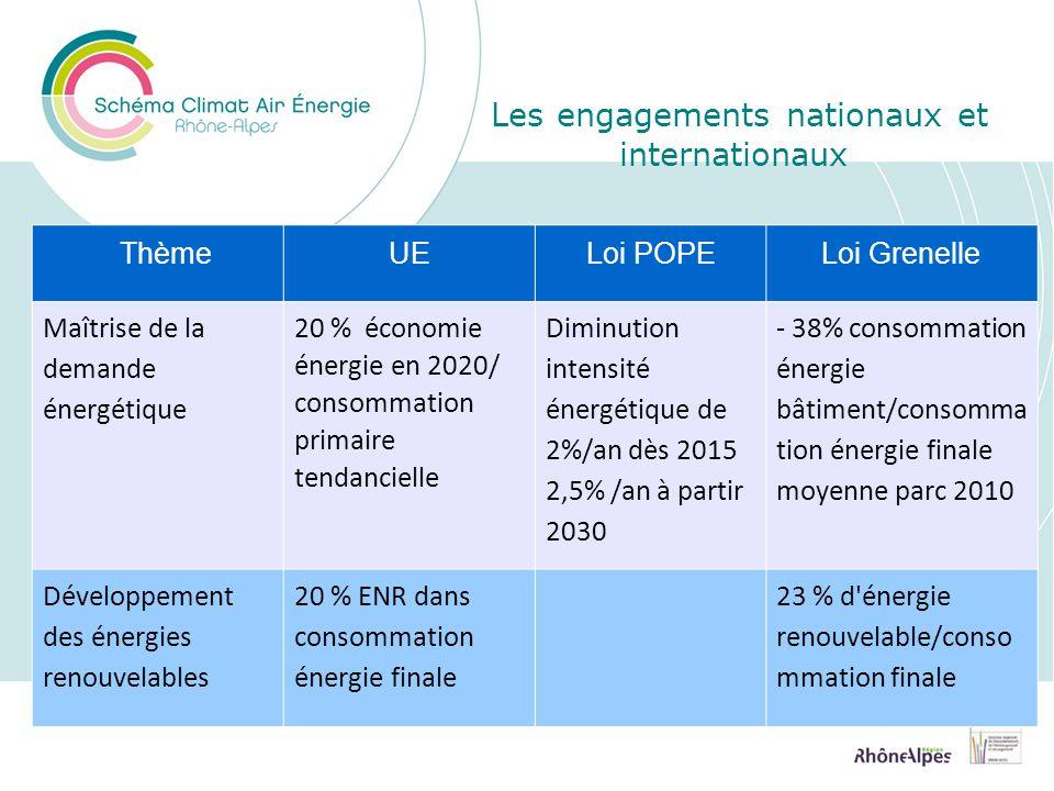 ThèmeUELoi POPELoi Grenelle Maîtrise de la demande énergétique 20 % économie énergie en 2020/ consommation primaire tendancielle Diminution intensité énergétique de 2%/an dès 2015 2,5% /an à partir 2030 - 38% consommation énergie bâtiment/consomma tion énergie finale moyenne parc 2010 Développement des énergies renouvelables 20 % ENR dans consommation énergie finale 23 % d énergie renouvelable/conso mmation finale Les engagements nationaux et internationaux
