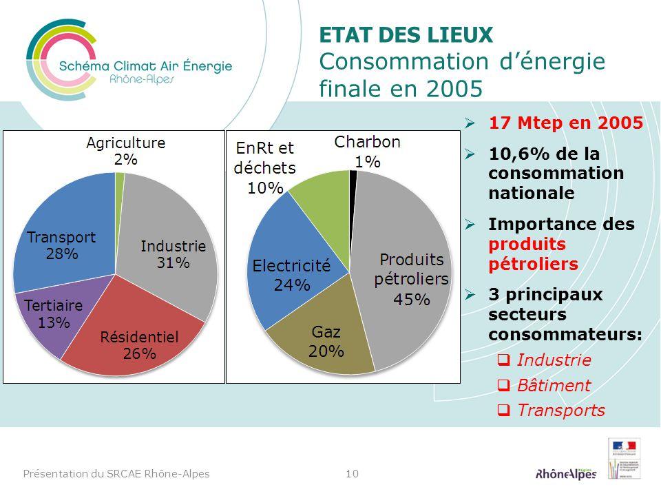 ETAT DES LIEUX Consommation dénergie finale en 2005 17 Mtep en 2005 10,6% de la consommation nationale Importance des produits pétroliers 3 principaux