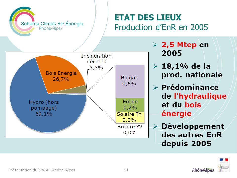 ETAT DES LIEUX Production dEnR en 2005 2,5 Mtep en 2005 18,1% de la prod. nationale Prédominance de lhydraulique et du bois énergie Développement des