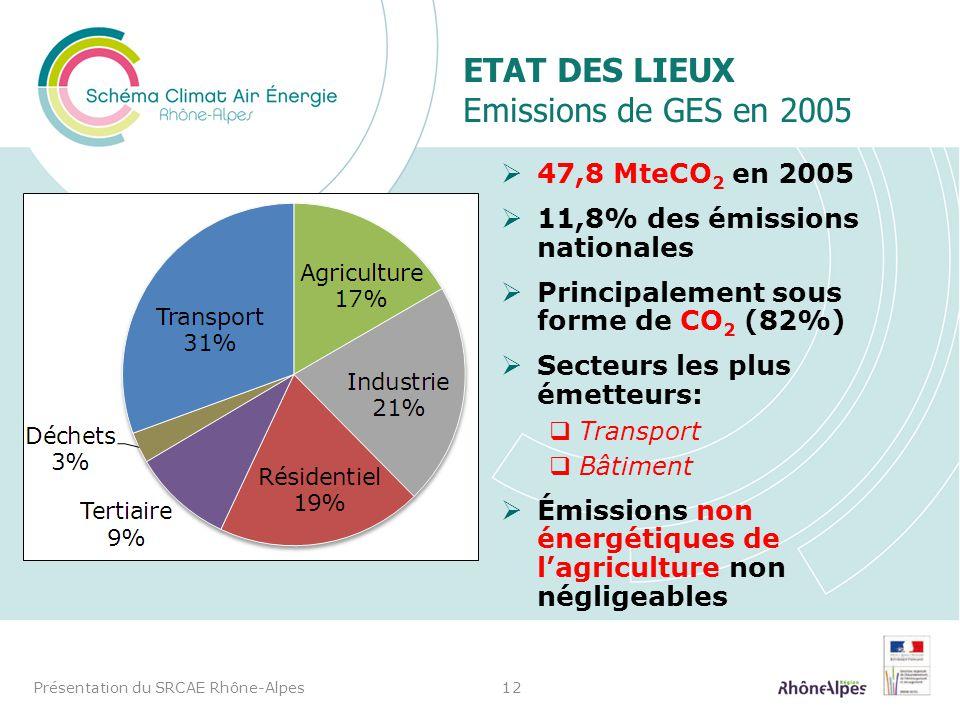 ETAT DES LIEUX Emissions de GES en 2005 47,8 MteCO 2 en 2005 11,8% des émissions nationales Principalement sous forme de CO 2 (82%) Secteurs les plus