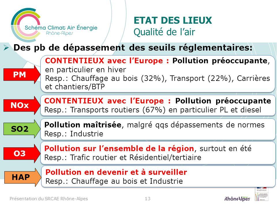 ETAT DES LIEUX Qualité de lair Des pb de dépassement des seuils réglementaires: Présentation du SRCAE Rhône-Alpes13 CONTENTIEUX avec lEurope : Polluti
