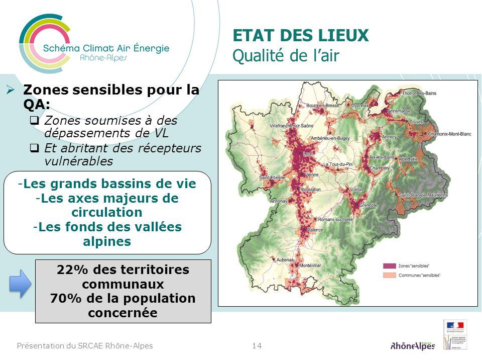 ETAT DES LIEUX Qualité de lair Zones sensibles pour la QA: Zones soumises à des dépassements de VL Et abritant des récepteurs vulnérables Présentation