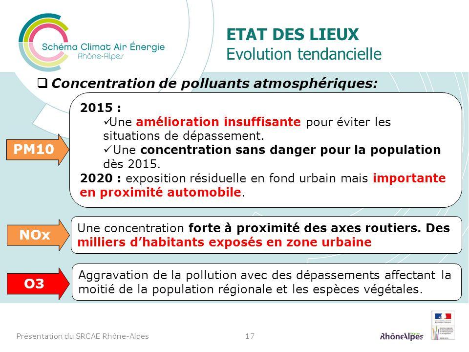 ETAT DES LIEUX Evolution tendancielle Concentration de polluants atmosphériques: Présentation du SRCAE Rhône-Alpes17 2015 : Une amélioration insuffisa