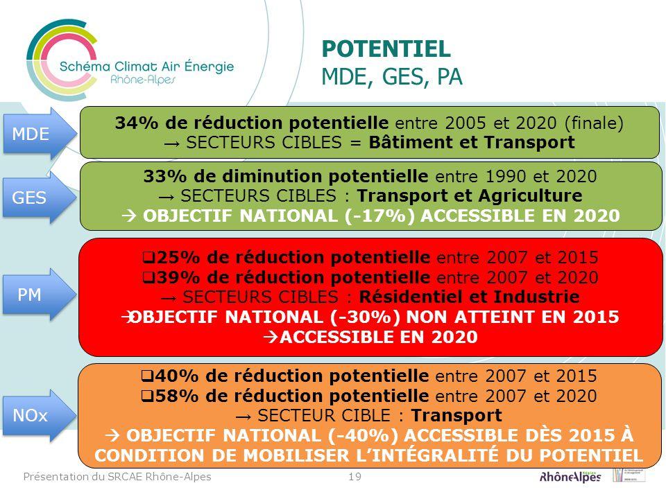 POTENTIEL MDE, GES, PA Présentation du SRCAE Rhône-Alpes19 34% de réduction potentielle entre 2005 et 2020 (finale) SECTEURS CIBLES = Bâtiment et Tran