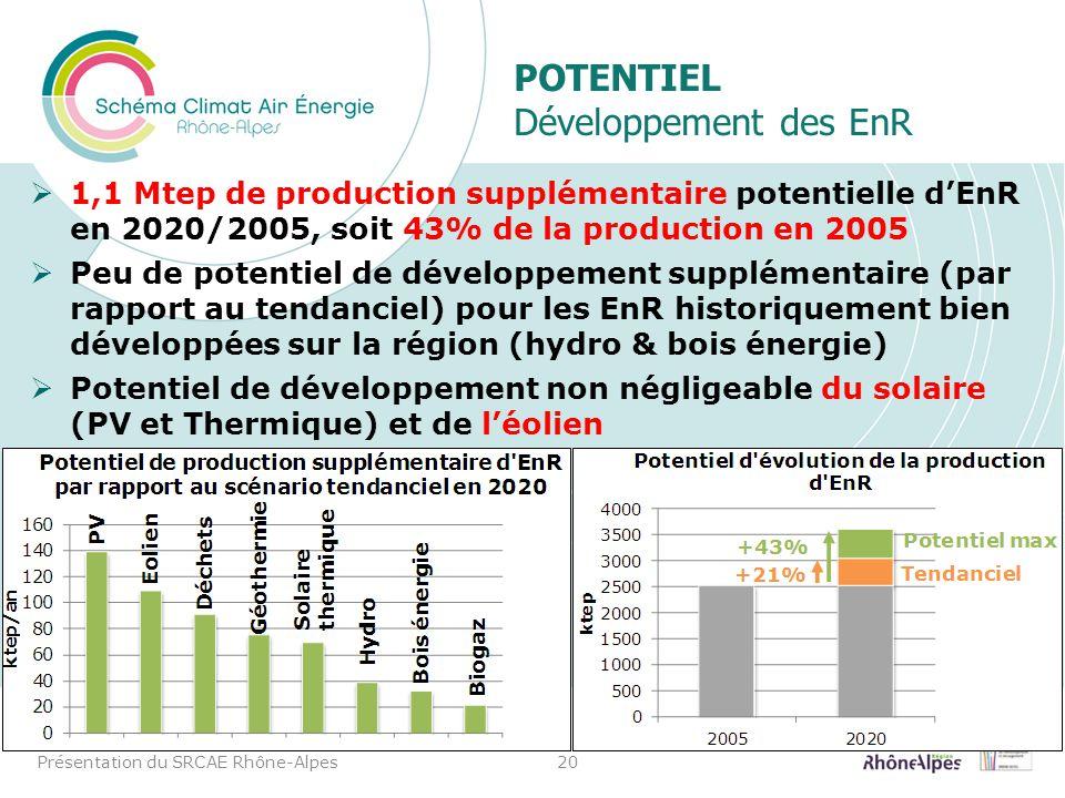 POTENTIEL Développement des EnR 1,1 Mtep de production supplémentaire potentielle dEnR en 2020/2005, soit 43% de la production en 2005 Peu de potentie
