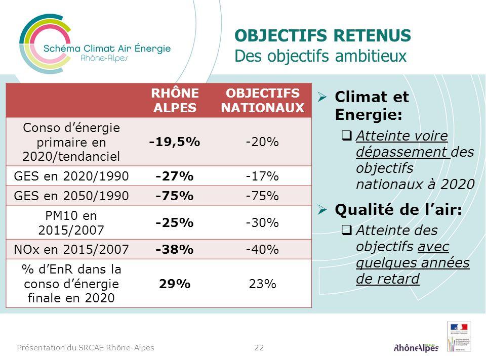 OBJECTIFS RETENUS Des objectifs ambitieux Climat et Energie: Atteinte voire dépassement des objectifs nationaux à 2020 Qualité de lair: Atteinte des o