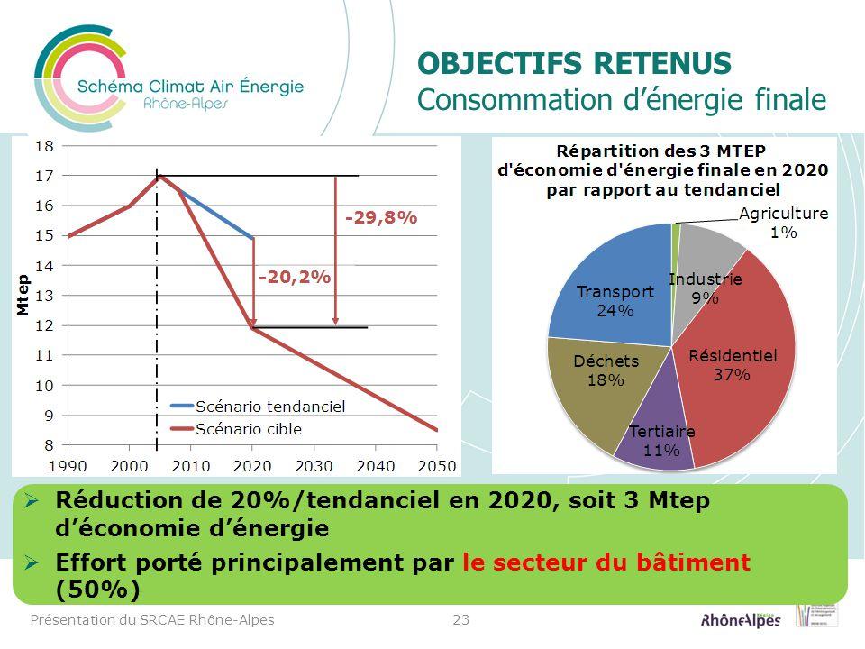 OBJECTIFS RETENUS Consommation dénergie finale Présentation du SRCAE Rhône-Alpes23 Réduction de 20%/tendanciel en 2020, soit 3 Mtep déconomie dénergie