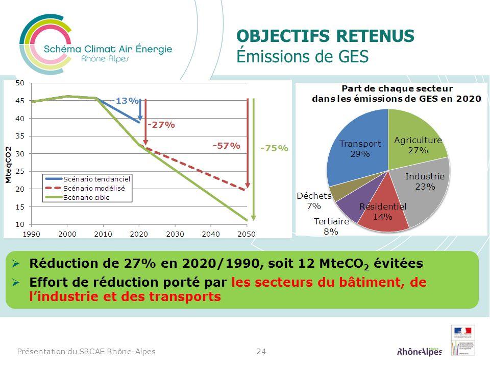 OBJECTIFS RETENUS Émissions de GES Présentation du SRCAE Rhône-Alpes24 Réduction de 27% en 2020/1990, soit 12 MteCO 2 évitées Effort de réduction port