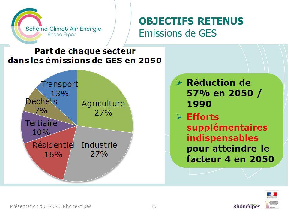 OBJECTIFS RETENUS Emissions de GES Présentation du SRCAE Rhône-Alpes25 Réduction de 57% en 2050 / 1990 Efforts supplémentaires indispensables pour att