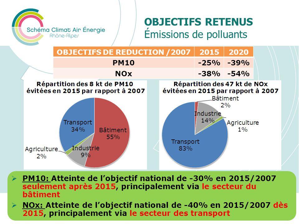 OBJECTIFS RETENUS Émissions de polluants Présentation du SRCAE Rhône-Alpes26 OBJECTIFS DE REDUCTION /200720152020 PM10-25%-39% NOx-38%-54% PM10: Attei