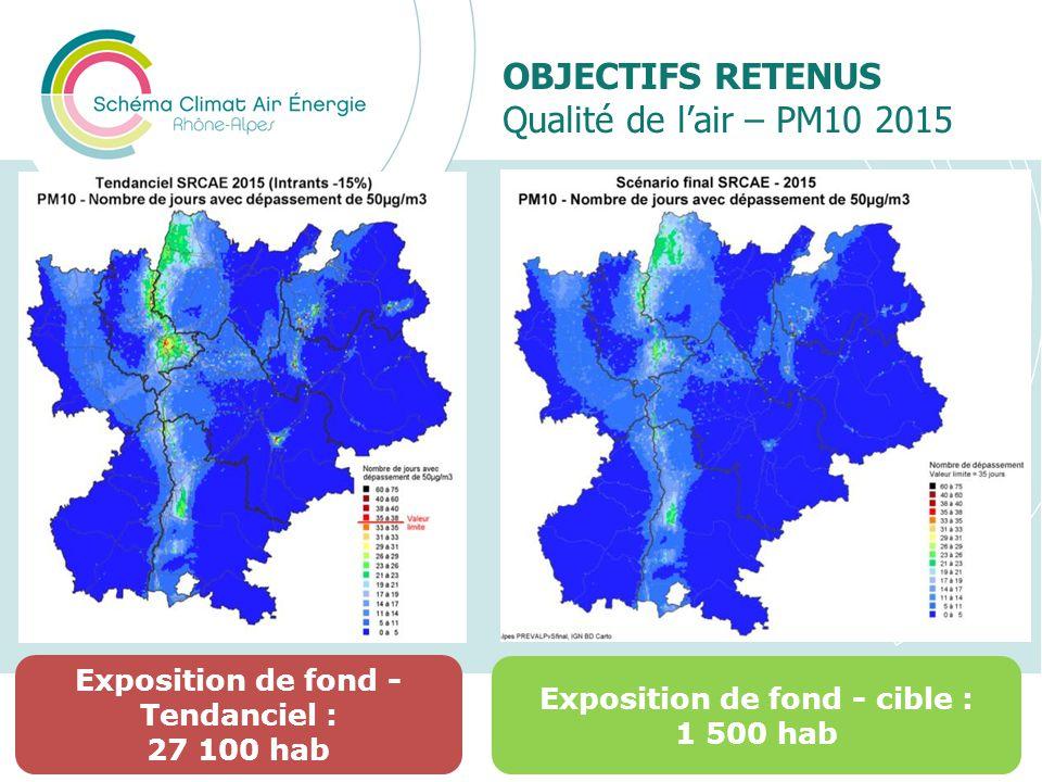 OBJECTIFS RETENUS Qualité de lair – PM10 2015 Présentation du SRCAE Rhône-Alpes27 Exposition de fond - Tendanciel : 27 100 hab Exposition de fond - ci