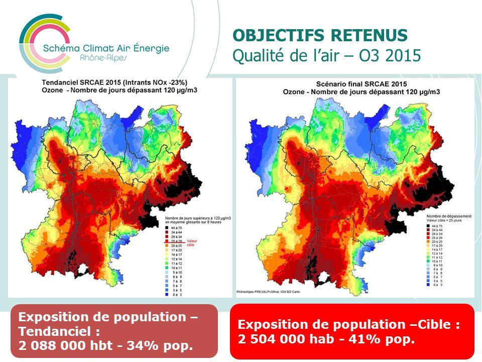 OBJECTIFS RETENUS Qualité de lair – O3 2015 Présentation du SRCAE Rhône-Alpes29 Exposition de population – Tendanciel : 2 088 000 hbt - 34% pop. Expos