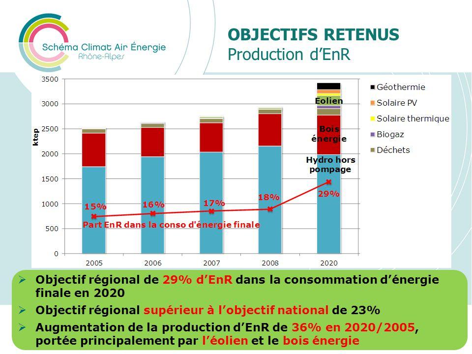 OBJECTIFS RETENUS Production dEnR Présentation du SRCAE Rhône-Alpes30 Objectif régional de 29% dEnR dans la consommation dénergie finale en 2020 Objec