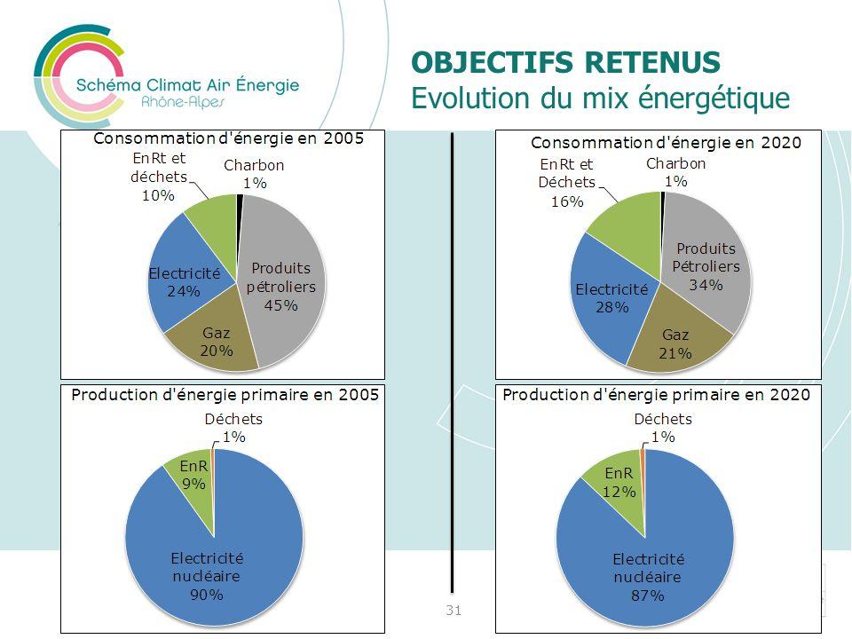 OBJECTIFS RETENUS Evolution du mix énergétique 31