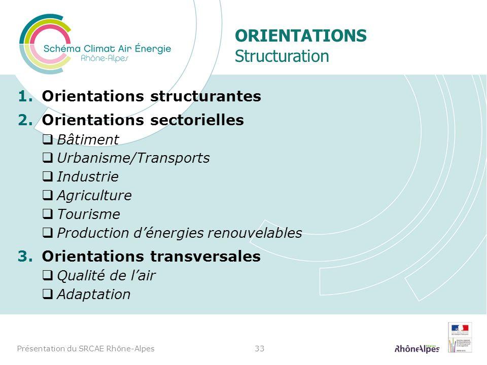 ORIENTATIONS Structuration 1.Orientations structurantes 2.Orientations sectorielles Bâtiment Urbanisme/Transports Industrie Agriculture Tourisme Produ