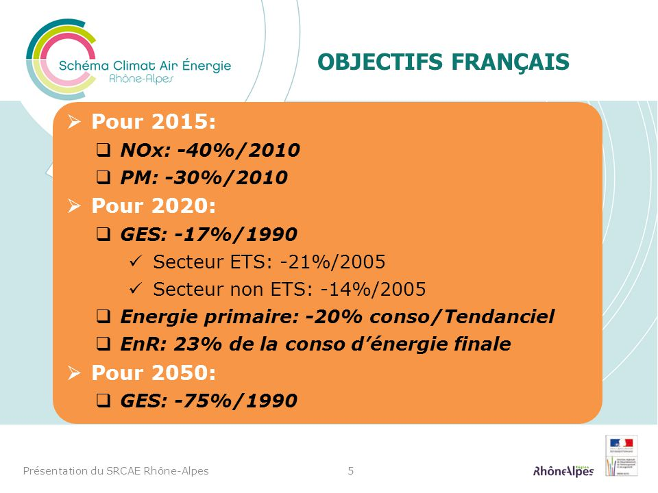 OBJECTIFS FRANÇAIS Présentation du SRCAE Rhône-Alpes5 Pour 2015: NOx: -40%/2010 PM: -30%/2010 Pour 2020: GES: -17%/1990 Secteur ETS: -21%/2005 Secteur