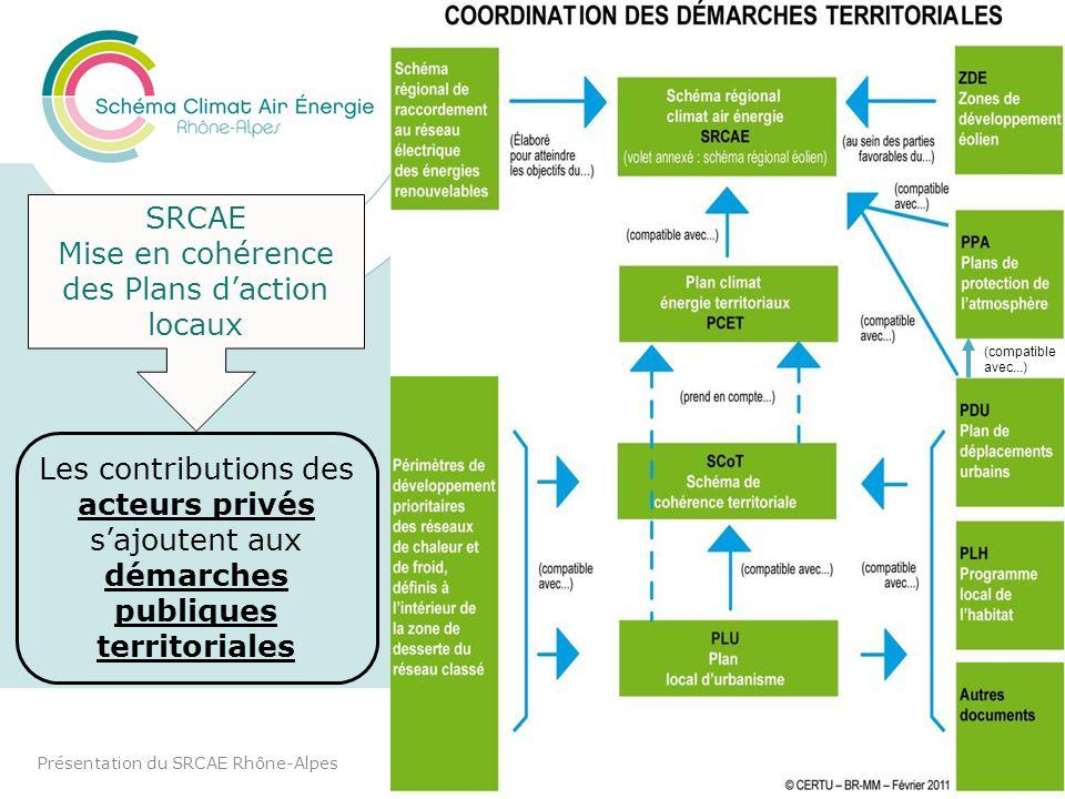 COORDINATION AVEC LES DÉMARCHES TERRITORIALES Présentation du SRCAE Rhône-Alpes6 SRCAE Mise en cohérence des Plans daction locaux Les contributions de