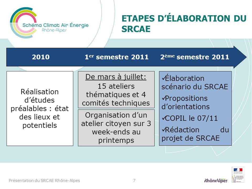 ETAPES DÉLABORATION DU SRCAE Présentation du SRCAE Rhône-Alpes7 20101 er semestre 20112 ème semestre 2011 Réalisation détudes préalables : état des li