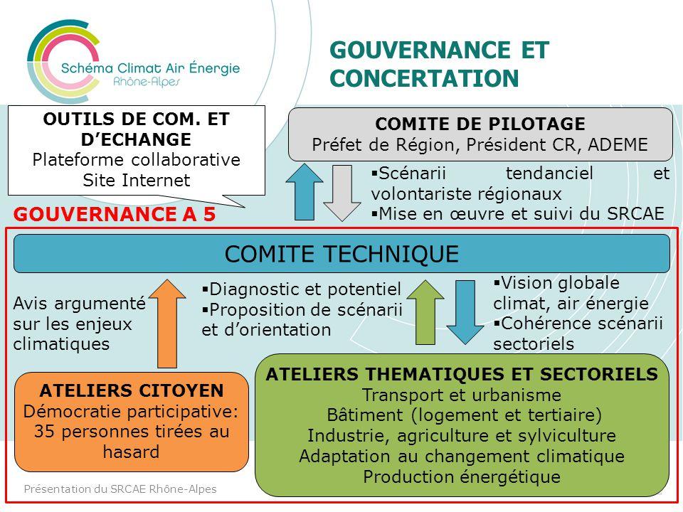 II. ETAT DES LIEUX ET EVOLUTION TENDANCIELLE Présentation du SRCAE Rhône-Alpes9