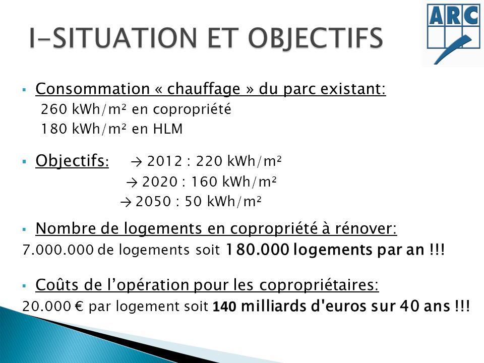 Consommation « chauffage » du parc existant: 260 kWh/m² en copropriété 180 kWh/m² en HLM Objectifs : 2012 : 220 kWh/m² 2020 : 160 kWh/m² 2050 : 50 kWh