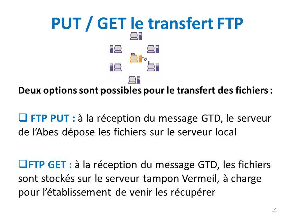 PUT / GET le transfert FTP Deux options sont possibles pour le transfert des fichiers : FTP PUT : à la réception du message GTD, le serveur de lAbes d