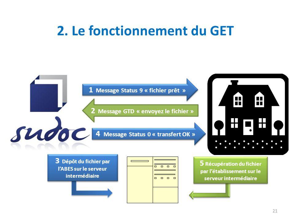 3 Dépôt du fichier par lABES sur le serveur intermédiaire 5 Récupération du fichier par létablissement sur le serveur intermédiaire 2. Le fonctionneme