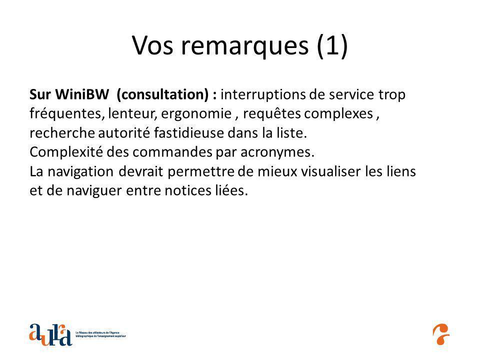 Vos remarques (1) Sur WiniBW (consultation) : interruptions de service trop fréquentes, lenteur, ergonomie, requêtes complexes, recherche autorité fastidieuse dans la liste.