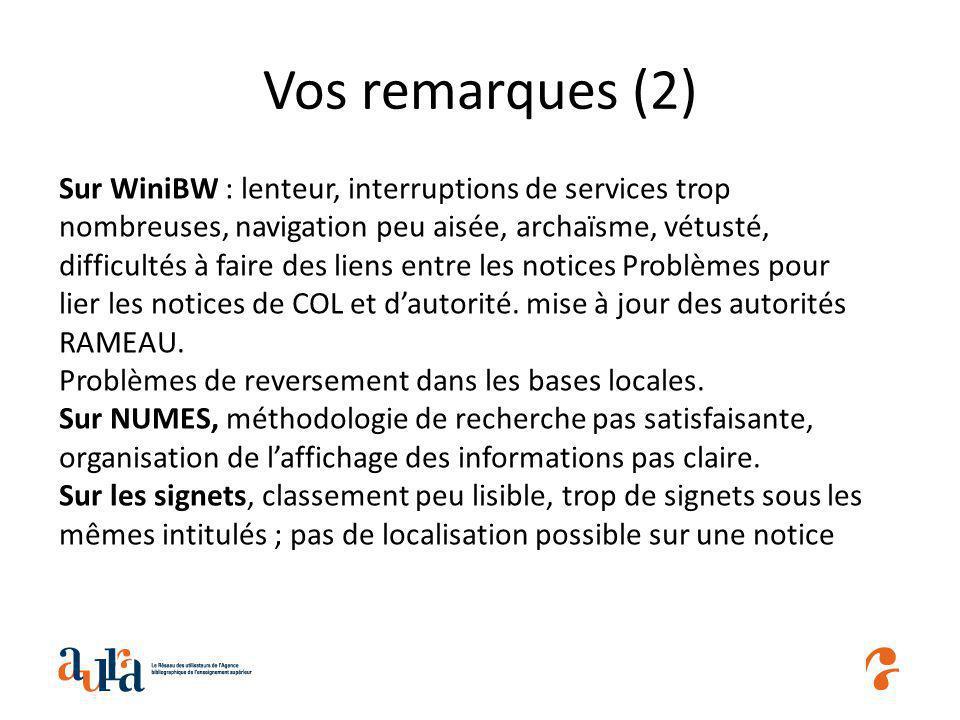 Vos remarques (2) Sur WiniBW : lenteur, interruptions de services trop nombreuses, navigation peu aisée, archaïsme, vétusté, difficultés à faire des liens entre les notices Problèmes pour lier les notices de COL et dautorité.