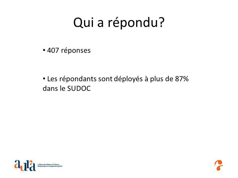 Qui a répondu 407 réponses Les répondants sont déployés à plus de 87% dans le SUDOC