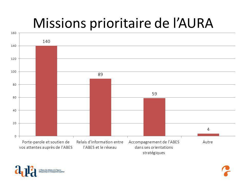 Missions prioritaire de lAURA