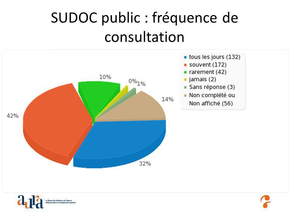SUDOC public : fréquence de consultation