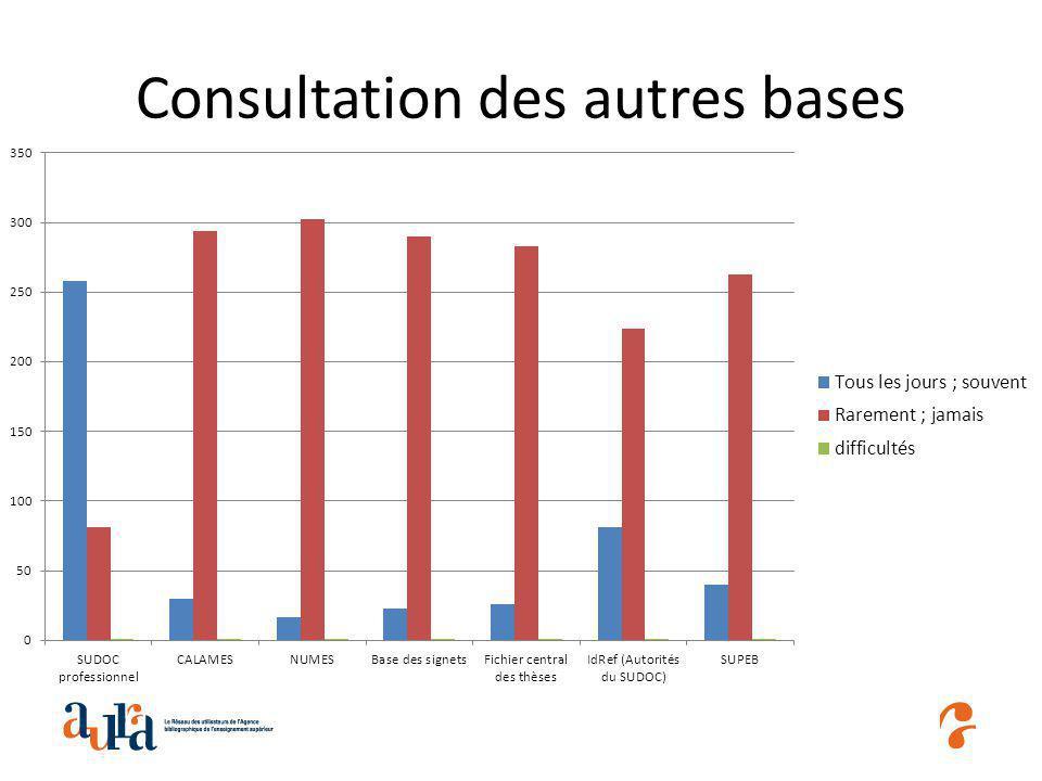 Difficultés rencontrées dans la consultation des autres bases