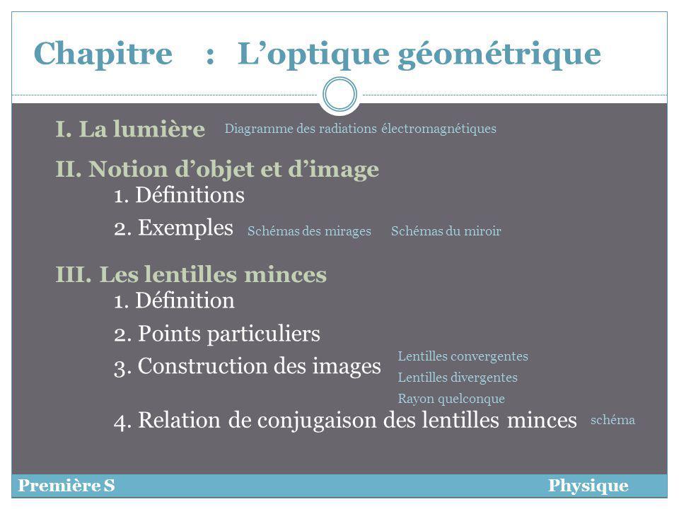 Chapitre :Loptique géométrique I. La lumière Première SPhysique 1. Définitions 2. Exemples III. Les lentilles minces 1. Définition 2. Points particuli