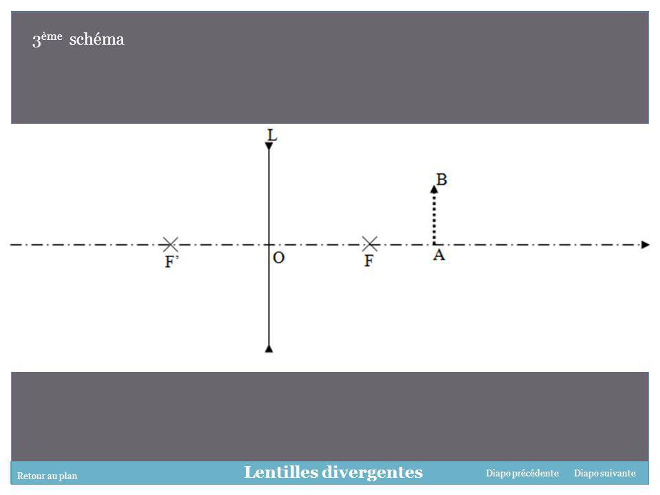 Retour au plan Diapo suivanteDiapo précédente Lentilles divergentes 3 ème schéma