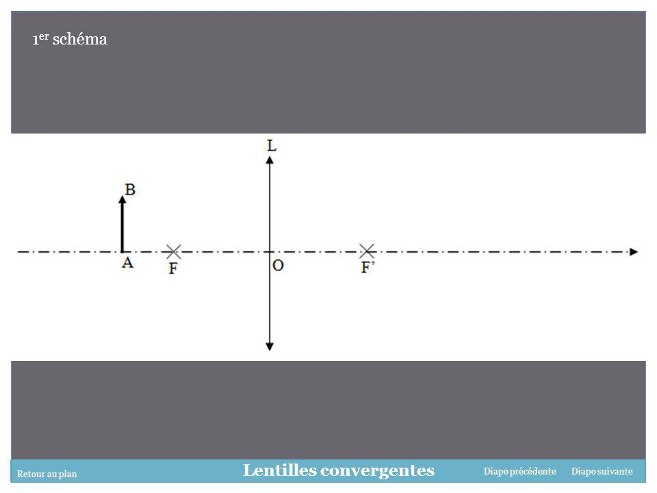 Retour au plan Diapo suivanteDiapo précédente Lentilles convergentes 1 er schéma