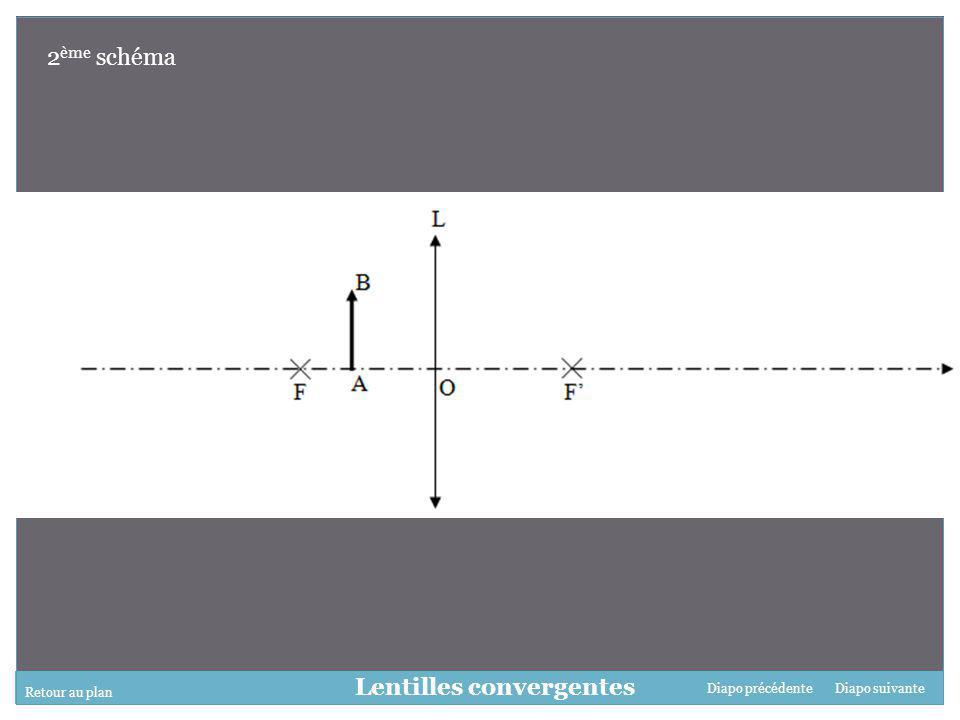 Retour au plan Diapo suivanteDiapo précédente Lentilles convergentes 3 ème schéma