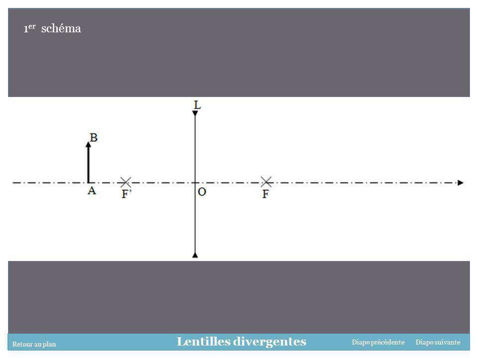 Retour au plan Diapo suivanteDiapo précédente Lentilles divergentes 1 er schéma
