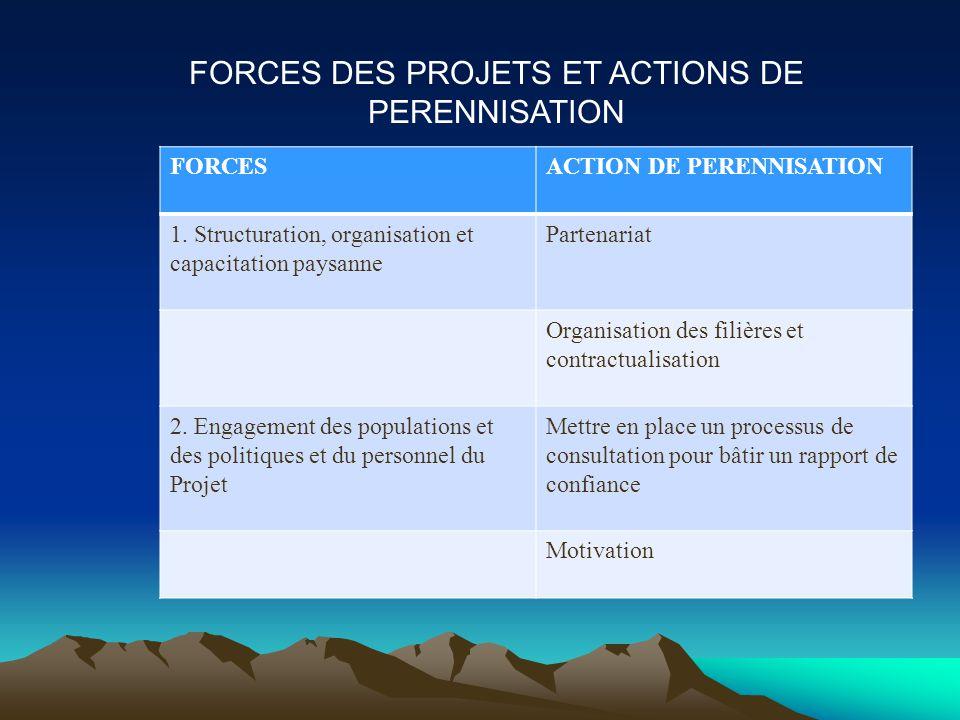FORCES DES PROJETS ET ACTIONS DE PERENNISATION FORCESACTION DE PERENNISATION 1.