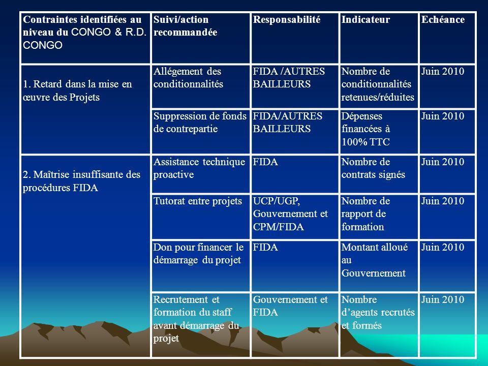 Contraintes identifiées au niveau du CONGO & R.D.