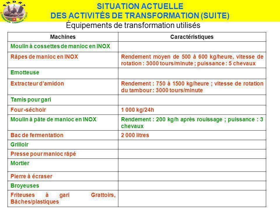 SITUATION ACTUELLE DES ACTIVITÉS DE TRANSFORMATION (SUITE) MachinesCaractéristiques Moulin à cossettes de manioc en INOX Râpes de manioc en INOXRendem