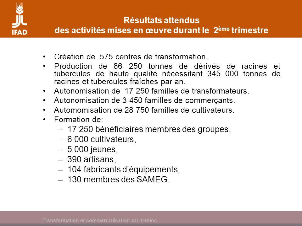 Cassava processing and marketing Résultats attendus des activités mises en œuvre durant le 2 ème trimestre Création de 575 centres de transformation.