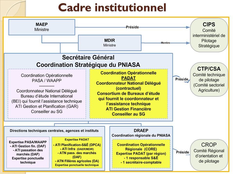 Cadre institutionnel