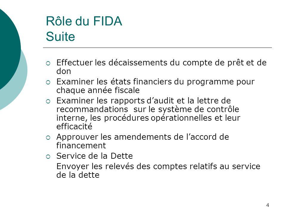 4 Rôle du FIDA Suite Effectuer les décaissements du compte de prêt et de don Examiner les états financiers du programme pour chaque année fiscale Exam