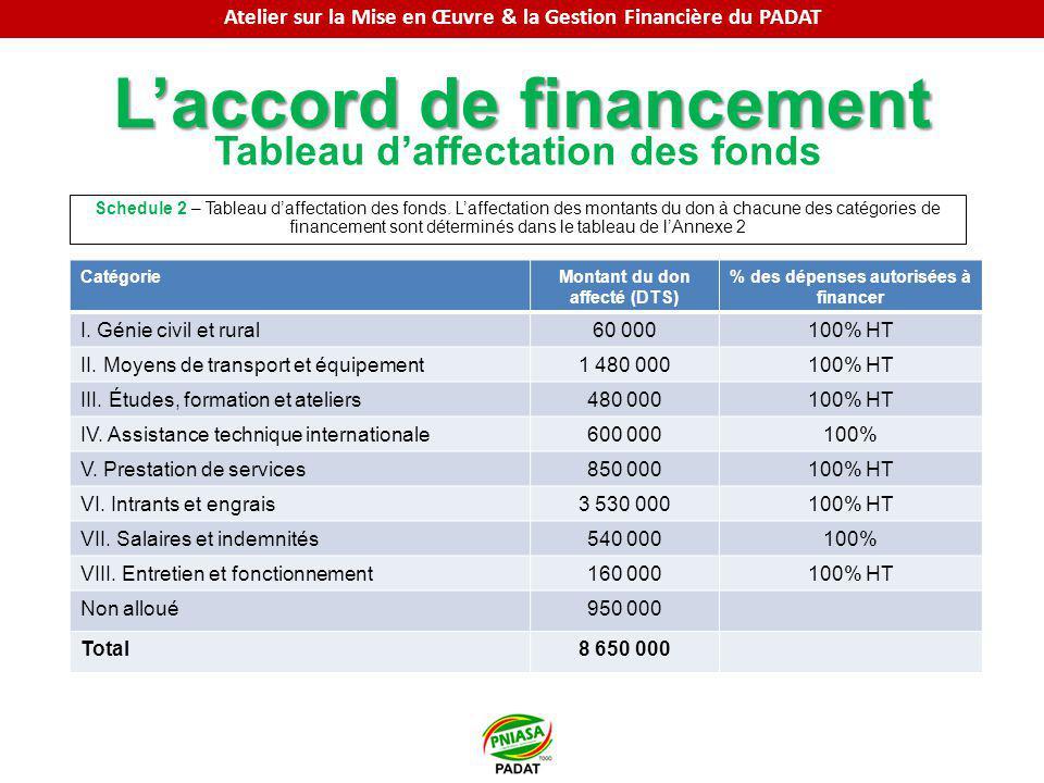 Laccord de financement Tableau daffectation des fonds Schedule 2 – Tableau daffectation des fonds. Laffectation des montants du don à chacune des caté
