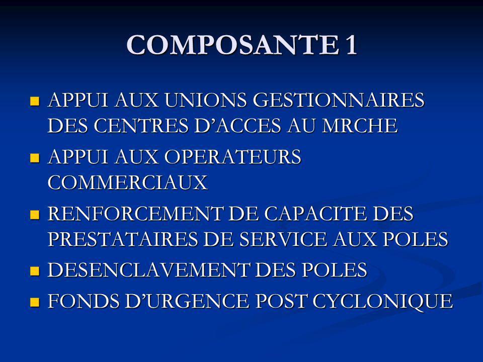 COMPOSANTE 1 APPUI AUX UNIONS GESTIONNAIRES DES CENTRES DACCES AU MRCHE APPUI AUX UNIONS GESTIONNAIRES DES CENTRES DACCES AU MRCHE APPUI AUX OPERATEURS COMMERCIAUX APPUI AUX OPERATEURS COMMERCIAUX RENFORCEMENT DE CAPACITE DES PRESTATAIRES DE SERVICE AUX POLES RENFORCEMENT DE CAPACITE DES PRESTATAIRES DE SERVICE AUX POLES DESENCLAVEMENT DES POLES DESENCLAVEMENT DES POLES FONDS DURGENCE POST CYCLONIQUE FONDS DURGENCE POST CYCLONIQUE