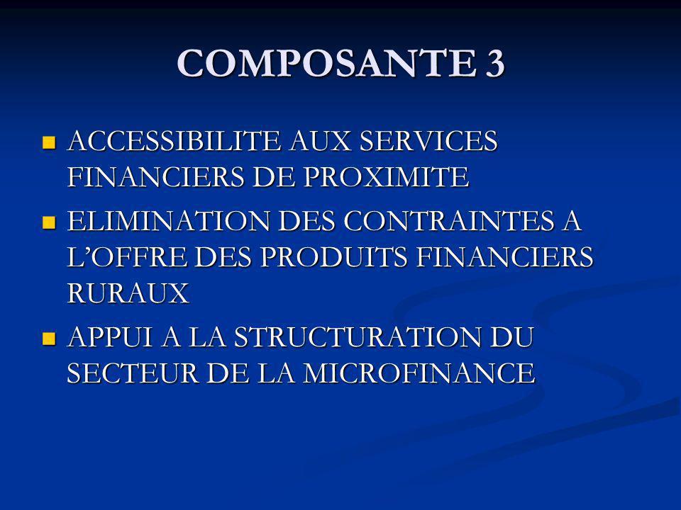 COMPOSANTE 3 ACCESSIBILITE AUX SERVICES FINANCIERS DE PROXIMITE ACCESSIBILITE AUX SERVICES FINANCIERS DE PROXIMITE ELIMINATION DES CONTRAINTES A LOFFRE DES PRODUITS FINANCIERS RURAUX ELIMINATION DES CONTRAINTES A LOFFRE DES PRODUITS FINANCIERS RURAUX APPUI A LA STRUCTURATION DU SECTEUR DE LA MICROFINANCE APPUI A LA STRUCTURATION DU SECTEUR DE LA MICROFINANCE