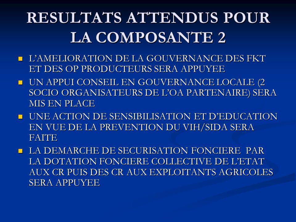 RESULTATS ATTENDUS POUR LA COMPOSANTE 2 LAMELIORATION DE LA GOUVERNANCE DES FKT ET DES OP PRODUCTEURS SERA APPUYEE LAMELIORATION DE LA GOUVERNANCE DES FKT ET DES OP PRODUCTEURS SERA APPUYEE UN APPUI CONSEIL EN GOUVERNANCE LOCALE (2 SOCIO ORGANISATEURS DE LOA PARTENAIRE) SERA MIS EN PLACE UN APPUI CONSEIL EN GOUVERNANCE LOCALE (2 SOCIO ORGANISATEURS DE LOA PARTENAIRE) SERA MIS EN PLACE UNE ACTION DE SENSIBILISATION ET DEDUCATION EN VUE DE LA PREVENTION DU VIH/SIDA SERA FAITE UNE ACTION DE SENSIBILISATION ET DEDUCATION EN VUE DE LA PREVENTION DU VIH/SIDA SERA FAITE LA DEMARCHE DE SECURISATION FONCIERE PAR LA DOTATION FONCIERE COLLECTIVE DE LETAT AUX CR PUIS DES CR AUX EXPLOITANTS AGRICOLES SERA APPUYEE LA DEMARCHE DE SECURISATION FONCIERE PAR LA DOTATION FONCIERE COLLECTIVE DE LETAT AUX CR PUIS DES CR AUX EXPLOITANTS AGRICOLES SERA APPUYEE