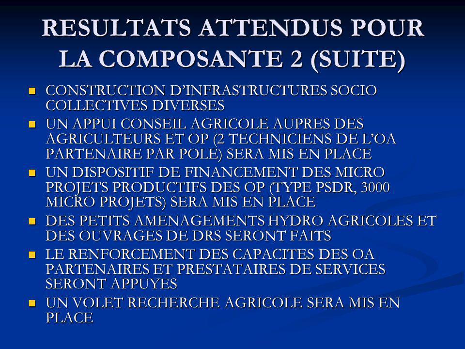 CONSTRUCTION DINFRASTRUCTURES SOCIO COLLECTIVES DIVERSES CONSTRUCTION DINFRASTRUCTURES SOCIO COLLECTIVES DIVERSES UN APPUI CONSEIL AGRICOLE AUPRES DES AGRICULTEURS ET OP (2 TECHNICIENS DE LOA PARTENAIRE PAR POLE) SERA MIS EN PLACE UN APPUI CONSEIL AGRICOLE AUPRES DES AGRICULTEURS ET OP (2 TECHNICIENS DE LOA PARTENAIRE PAR POLE) SERA MIS EN PLACE UN DISPOSITIF DE FINANCEMENT DES MICRO PROJETS PRODUCTIFS DES OP (TYPE PSDR, 3000 MICRO PROJETS) SERA MIS EN PLACE UN DISPOSITIF DE FINANCEMENT DES MICRO PROJETS PRODUCTIFS DES OP (TYPE PSDR, 3000 MICRO PROJETS) SERA MIS EN PLACE DES PETITS AMENAGEMENTS HYDRO AGRICOLES ET DES OUVRAGES DE DRS SERONT FAITS DES PETITS AMENAGEMENTS HYDRO AGRICOLES ET DES OUVRAGES DE DRS SERONT FAITS LE RENFORCEMENT DES CAPACITES DES OA PARTENAIRES ET PRESTATAIRES DE SERVICES SERONT APPUYES LE RENFORCEMENT DES CAPACITES DES OA PARTENAIRES ET PRESTATAIRES DE SERVICES SERONT APPUYES UN VOLET RECHERCHE AGRICOLE SERA MIS EN PLACE UN VOLET RECHERCHE AGRICOLE SERA MIS EN PLACE RESULTATS ATTENDUS POUR LA COMPOSANTE 2 (SUITE)