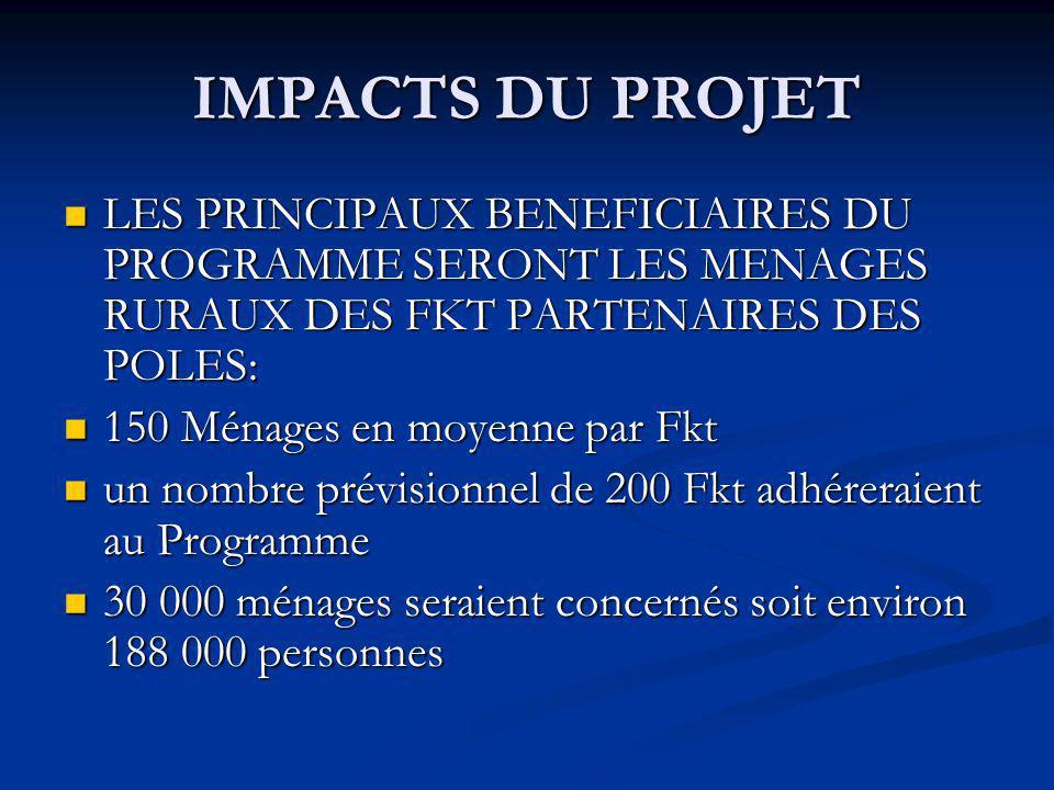 IMPACTS DU PROJET LES PRINCIPAUX BENEFICIAIRES DU PROGRAMME SERONT LES MENAGES RURAUX DES FKT PARTENAIRES DES POLES: LES PRINCIPAUX BENEFICIAIRES DU PROGRAMME SERONT LES MENAGES RURAUX DES FKT PARTENAIRES DES POLES: 150 Ménages en moyenne par Fkt 150 Ménages en moyenne par Fkt un nombre prévisionnel de 200 Fkt adhéreraient au Programme un nombre prévisionnel de 200 Fkt adhéreraient au Programme 30 000 ménages seraient concernés soit environ 188 000 personnes 30 000 ménages seraient concernés soit environ 188 000 personnes